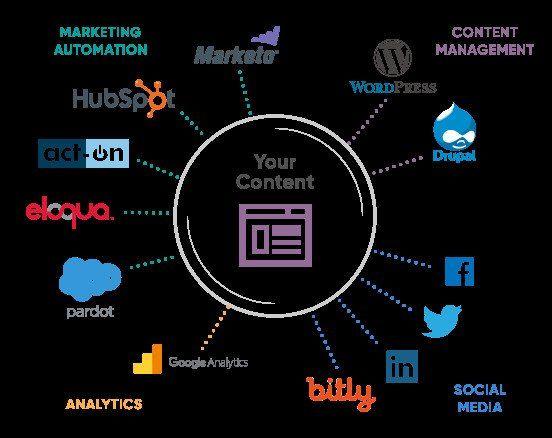 Sales Marketing Automation Tools