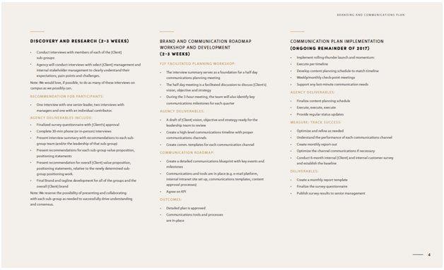 internal communications methodology presentation slide