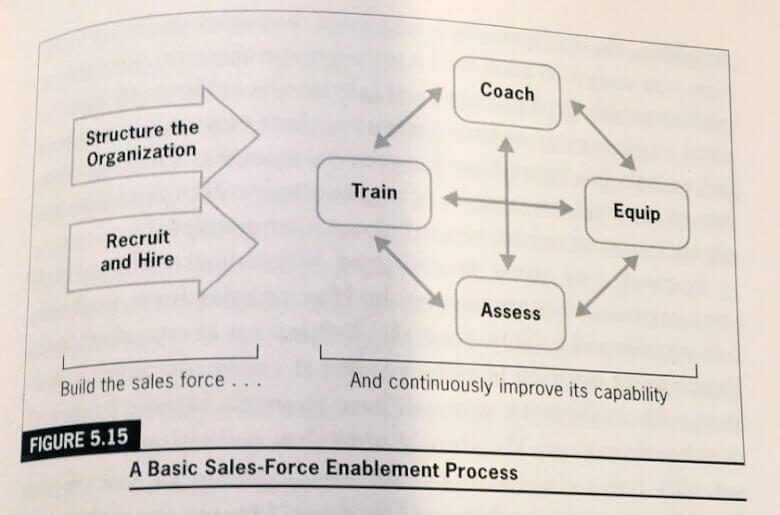 Basic Sales-Force Enablement Process