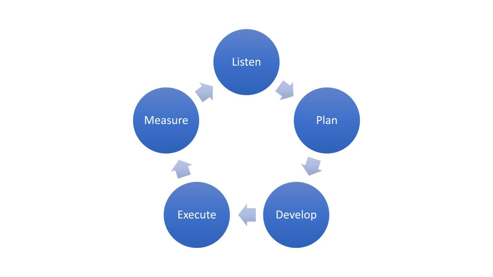 internal communications methodology