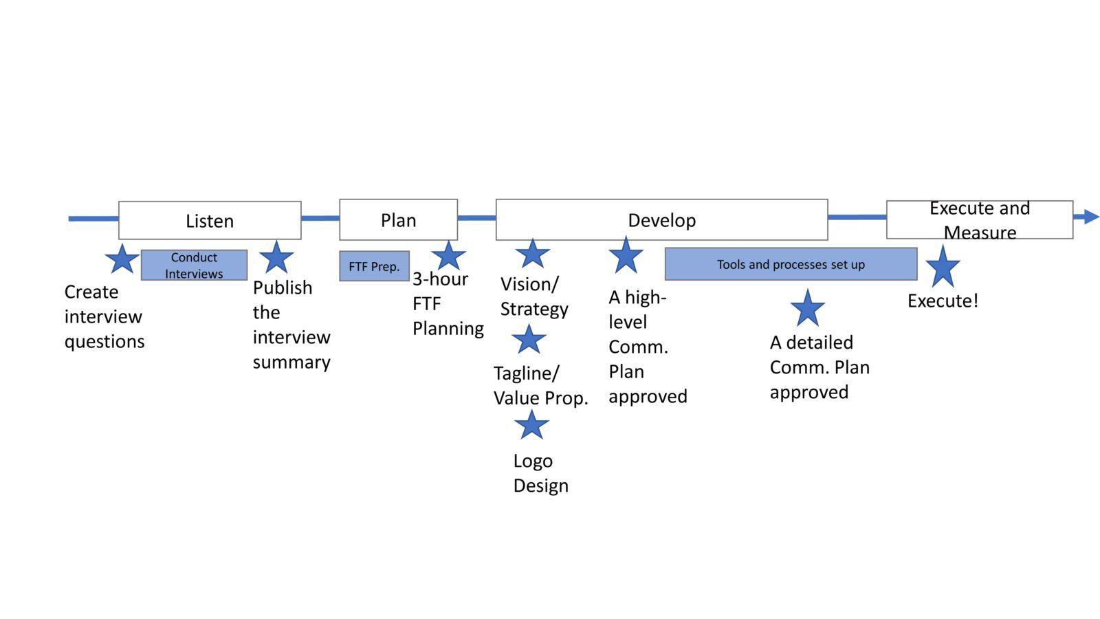 internal communications methodology deliverables