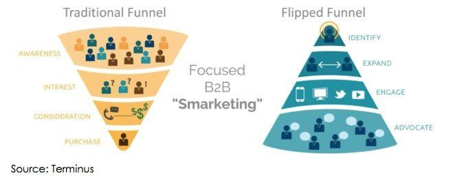 Account-Based Marketing B2B Funnel