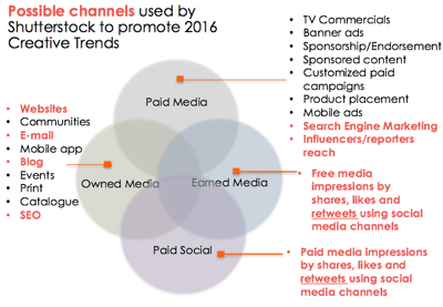 Shutterstock Content Promotion Channels