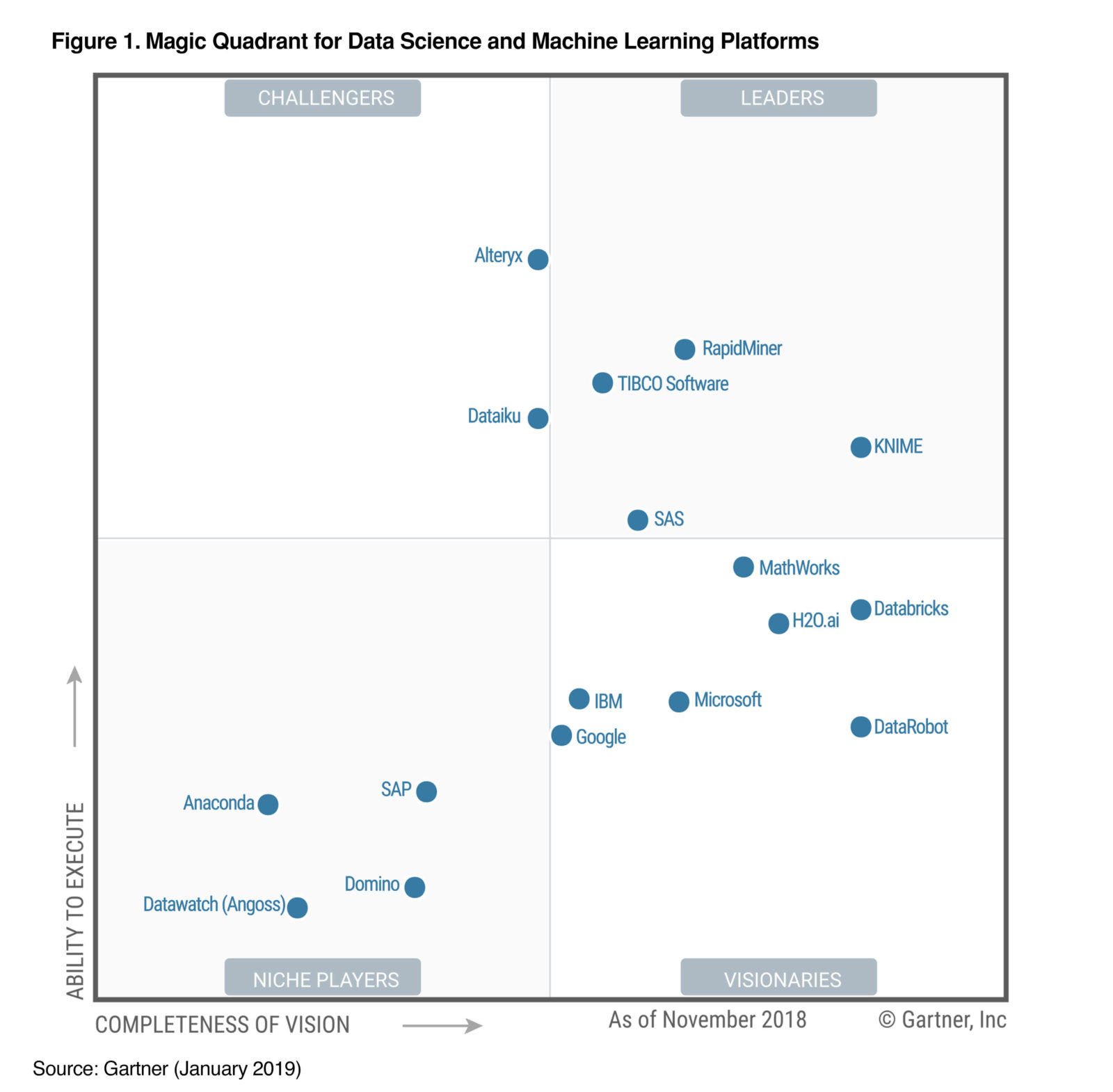 Alteryx's position in 2019 Gartner Magic Quadrant