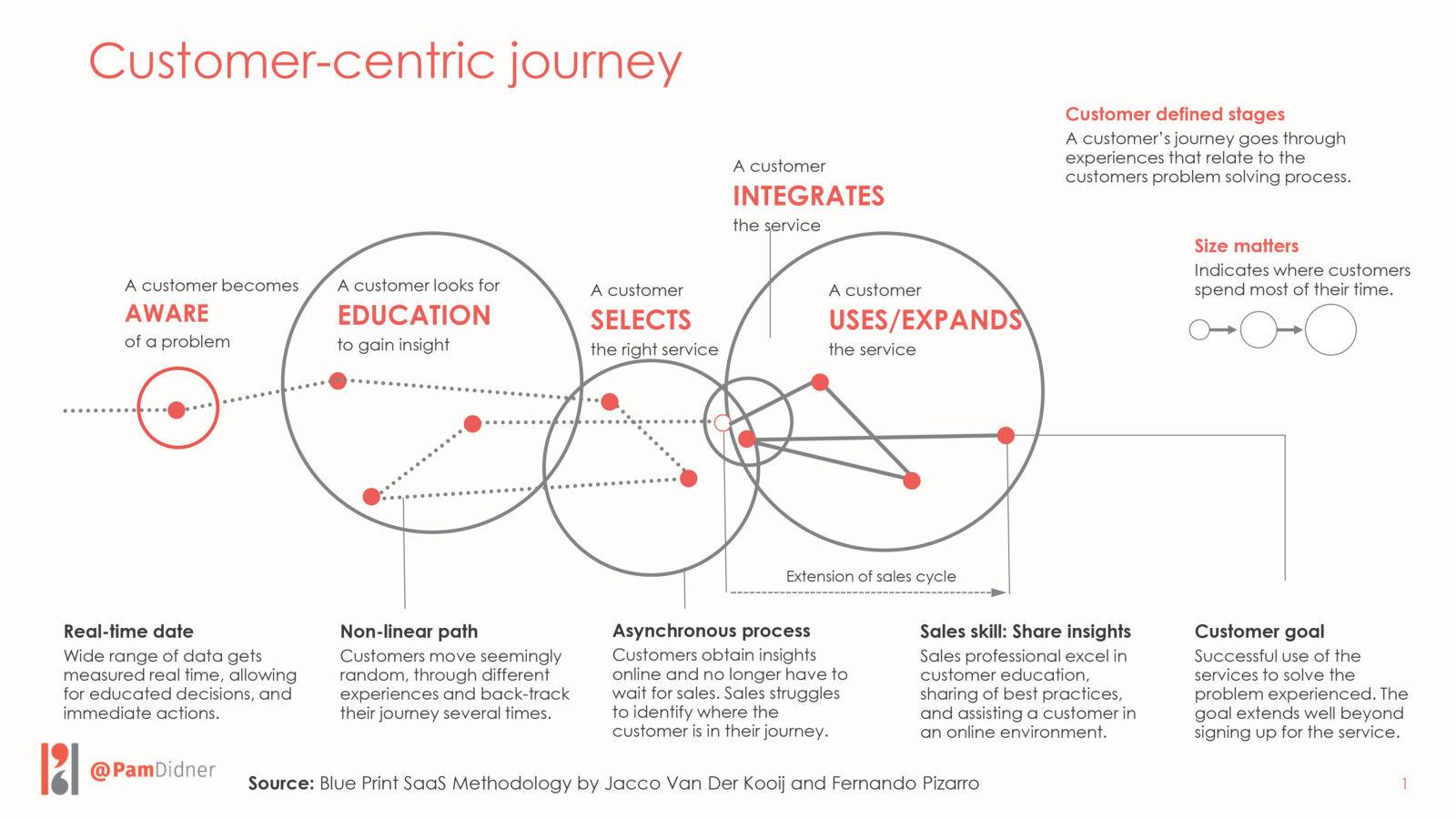 Customer-Centric Journey, Jacco Van Der Kooij
