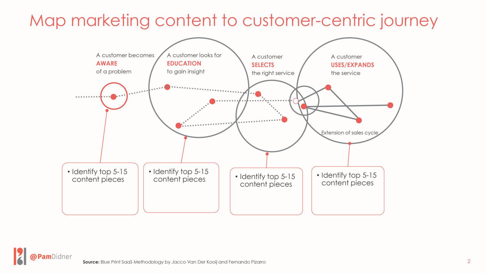 Map Marketing Content, Sales, Jacco Van Der Kooij
