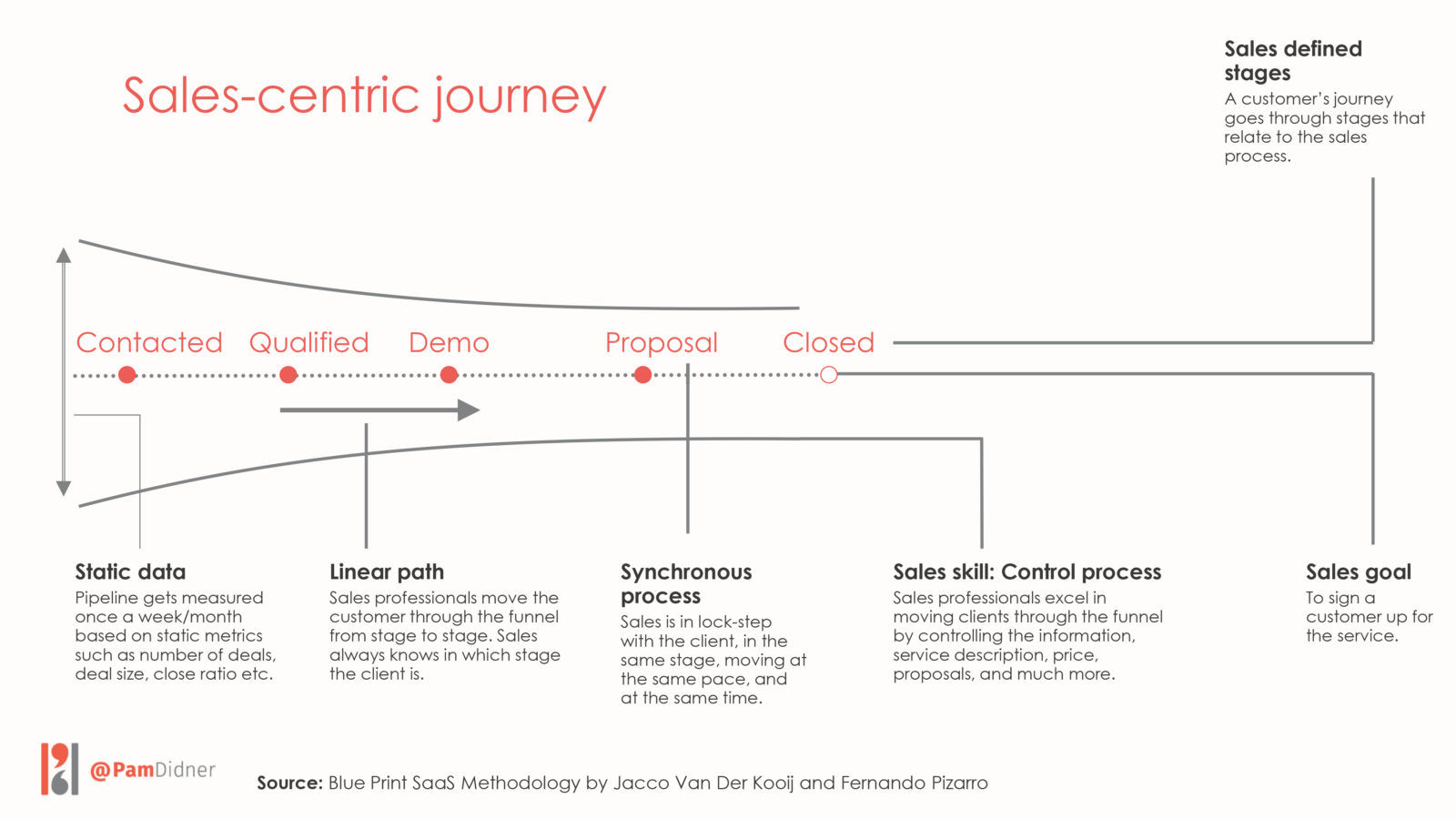 Sales-Centric Journey, Sales, Jacco Van Der Kooij