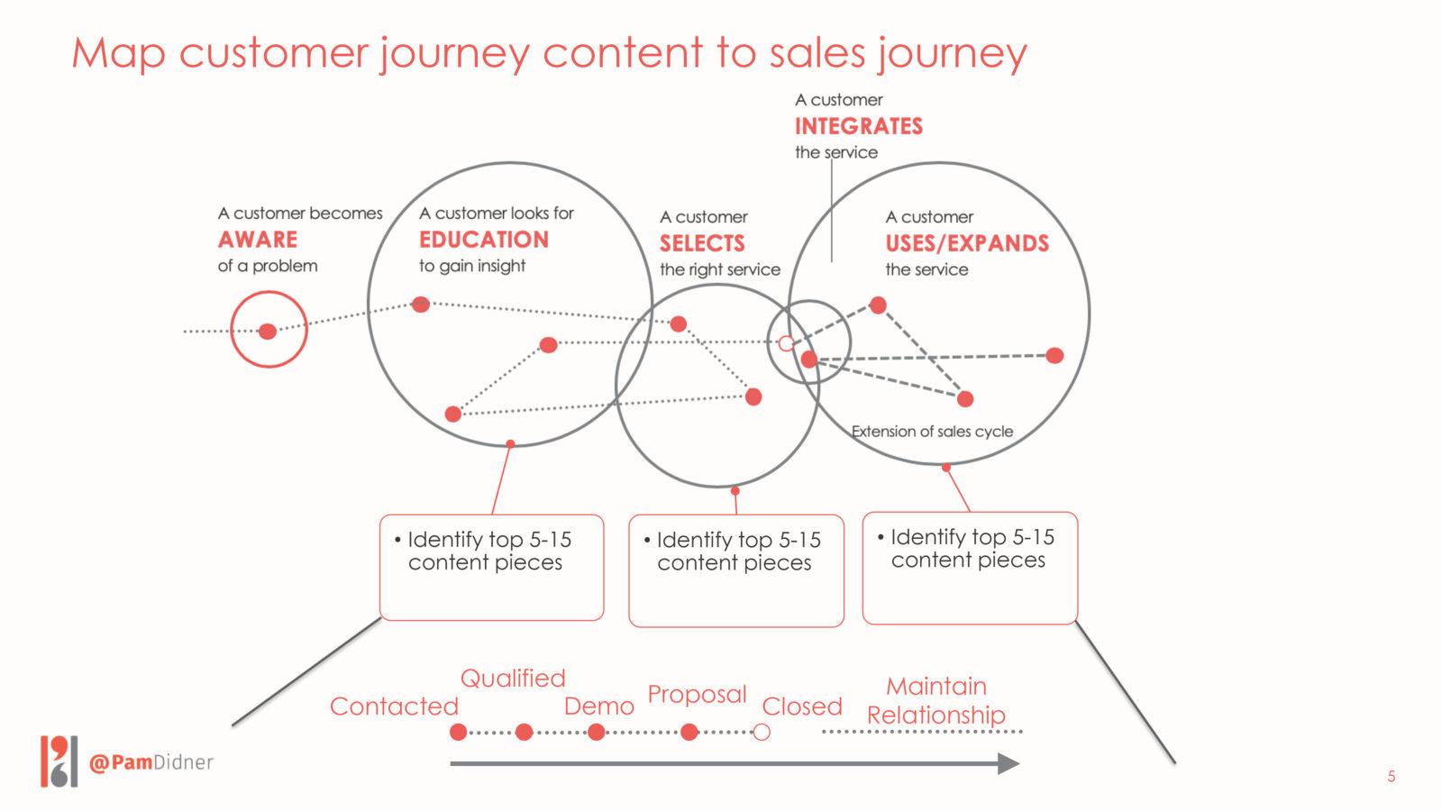 Customer-Centric Journey, Sales Content, Jacco Van Der Kooij, manufacturing sales tips